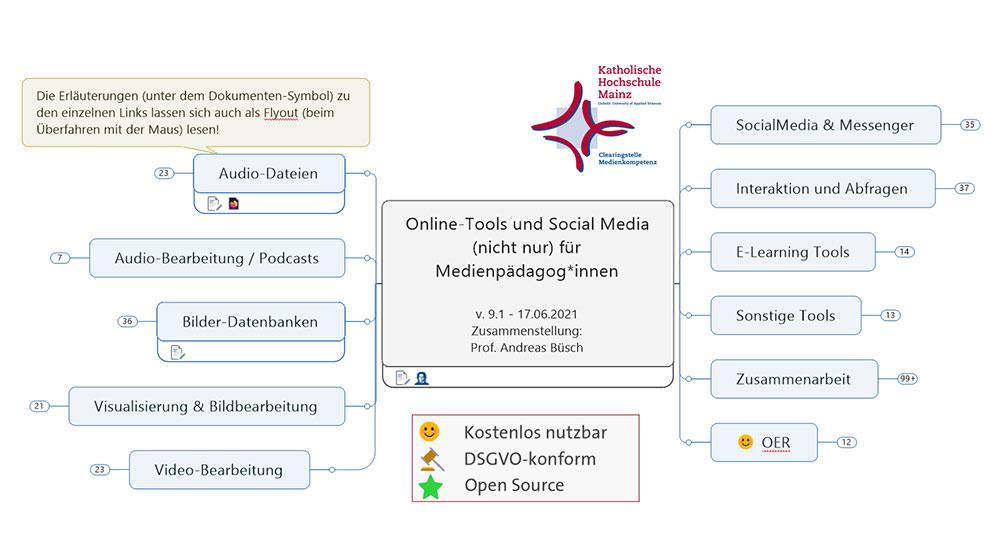 Mindmap Tools