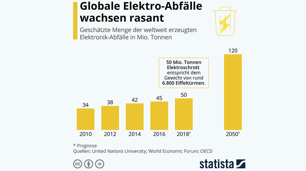 Grafik zum Film Death by Design : Globale Elektro-Abfälle wachsen rasant.